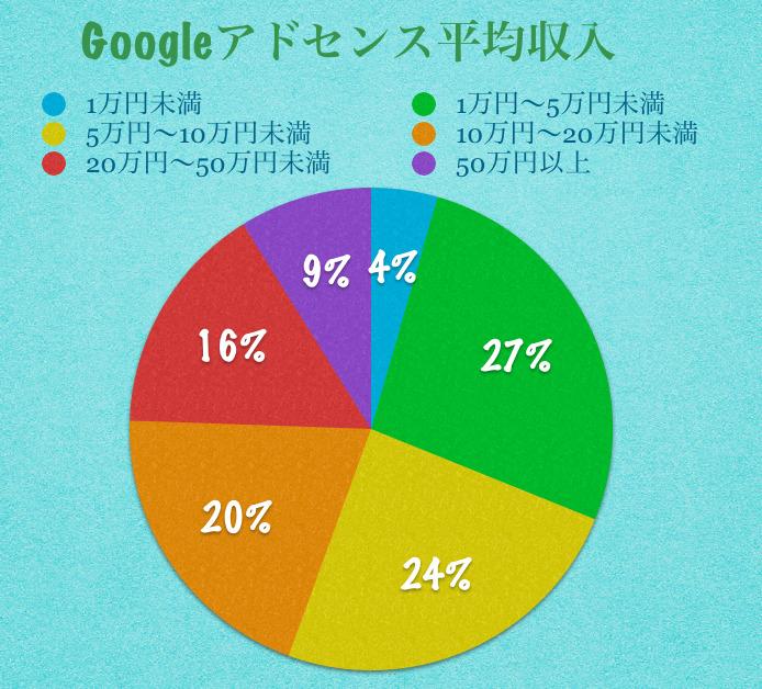 グーグルアドセンス平均収入