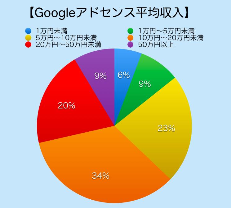 Googleアドセンスの平均収入